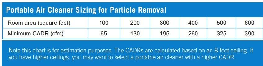 EPA-CADR-Chart